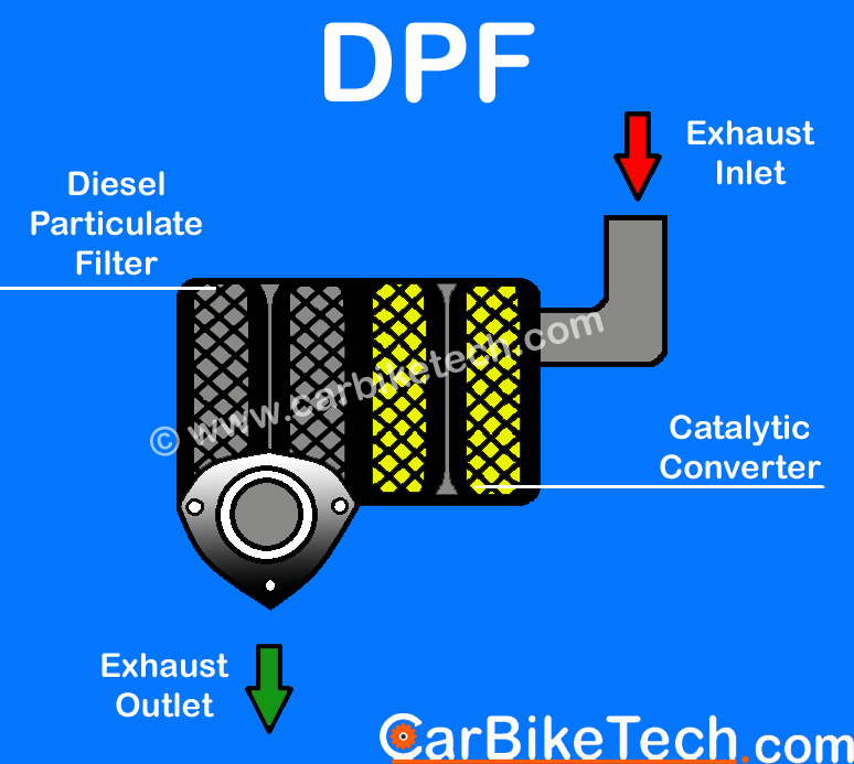 Diesel Particulate Filter construction