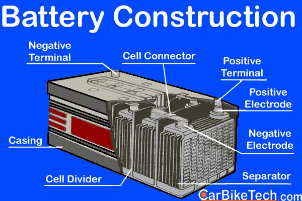 Automotive battery design construction and types explained lead acid automotive battery ccuart Images