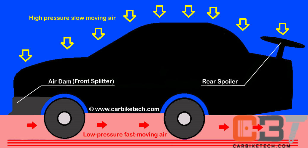 Effects of the Air Dam & Front Splitter in a moving car