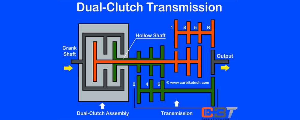 Dual Clutch Transmission >> What Is A Dual Clutch Transmission It S Design Function Carbiketech