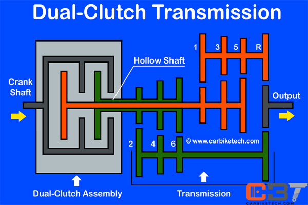 Dual Clutch Transmission simple diagram
