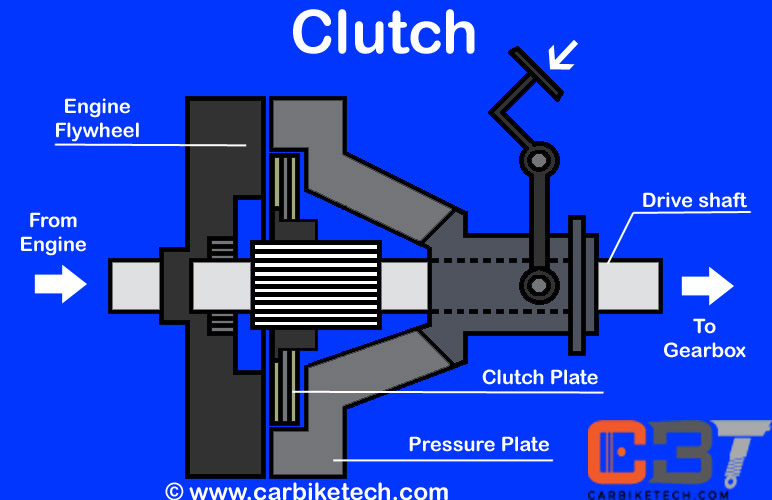 Automotive Clutch Characteristics & Types - CarBikeTech