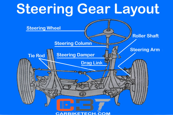 steering system in cars