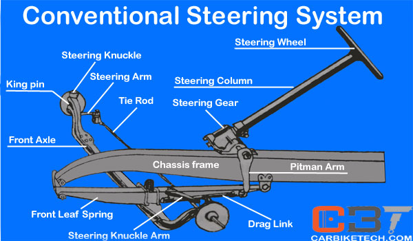 steering system in trucks