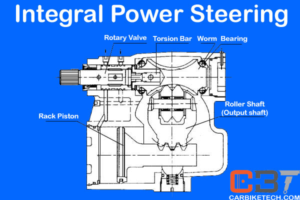 how hydraulic power steering works in a car