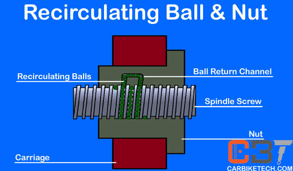Recirculating Ball & Nut steering mechanism