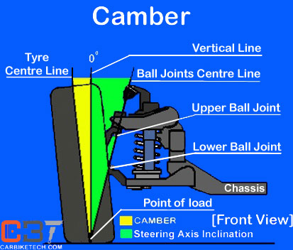 Camber in independent suspension