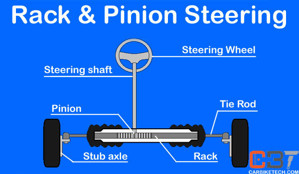 Rack and Pinion mechanical steering