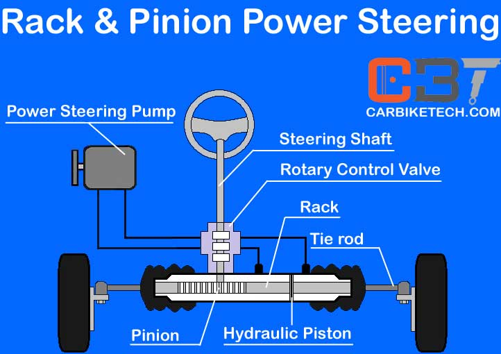 Rack and Pinion steering mechanism