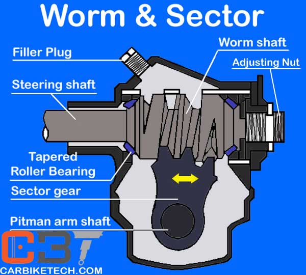 Worm and sector steering gear diagram