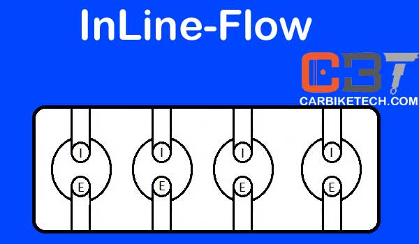 InLine Cross Flow