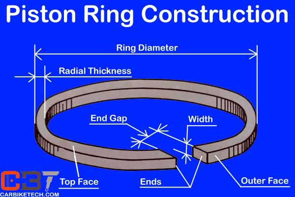 Piston ring construction