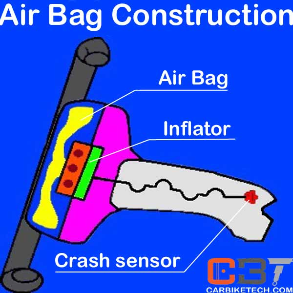 Construction of Airbag