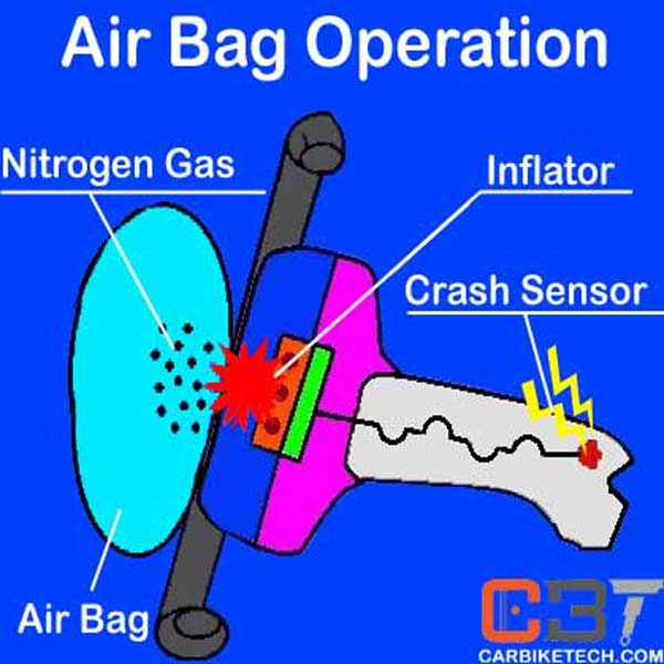 Operation of Airbag